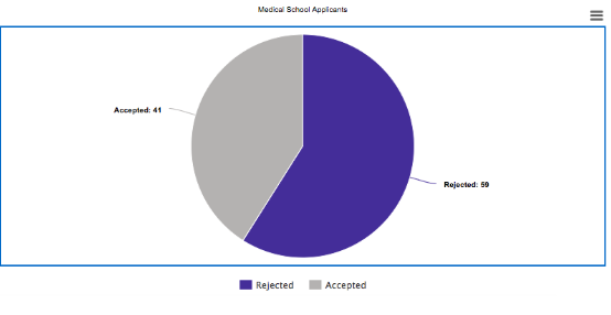 What medical schools should I apply to?