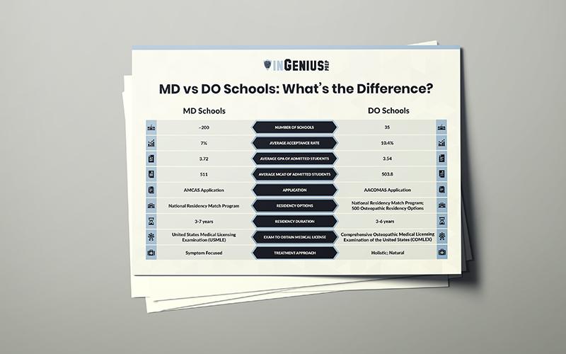 https://ingeniusprep.com/app/uploads/2019/09/MD-vs-DO.jpg
